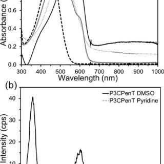 (PDF) Self-assembly of carboxylated polythiophene