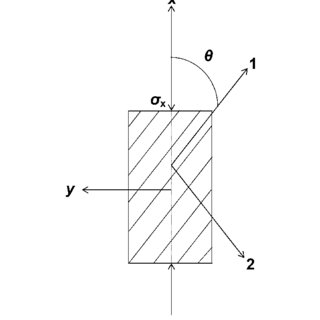 Failure types of bamboo scrimber at varying angles of
