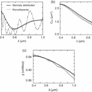 (PDF) Wavelength-dependent optical properties of