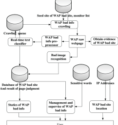 the data flow of wap bad information detection system [ 850 x 958 Pixel ]