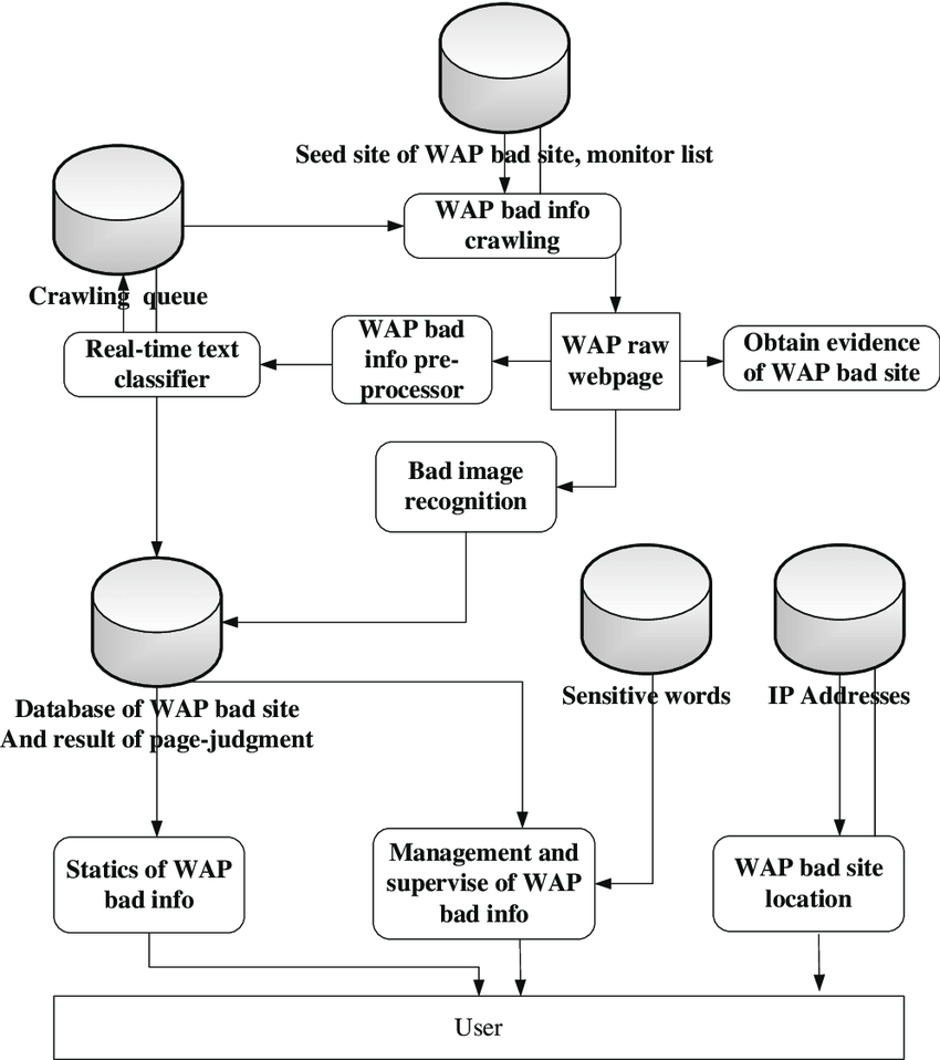 medium resolution of the data flow of wap bad information detection system