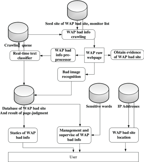 small resolution of the data flow of wap bad information detection system