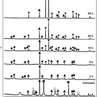 (PDF) Treatment of Cr-VI-containing Mg(OH)(2) nanowaste