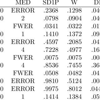 (PDF) A Step-Up Test Procedure to Find the Minimum