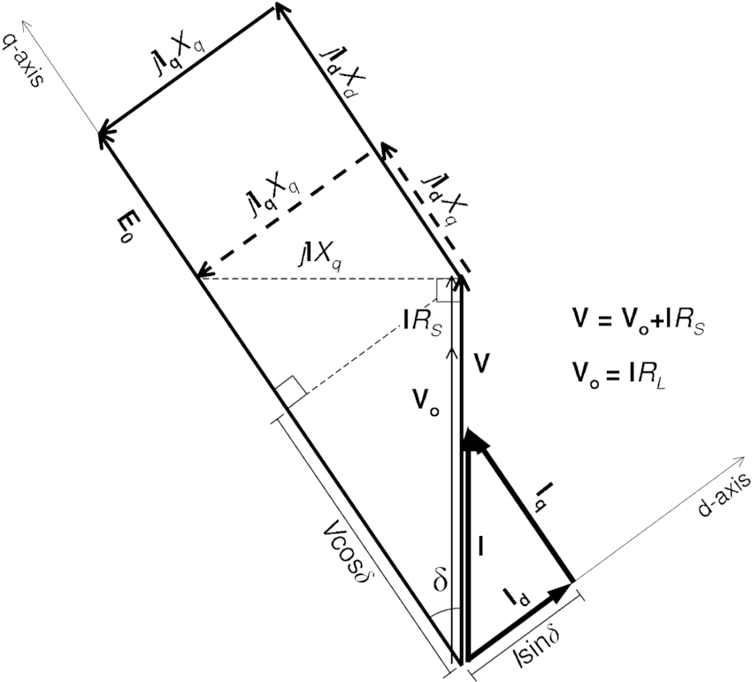Phasor diagram for an IPM machine operating into a