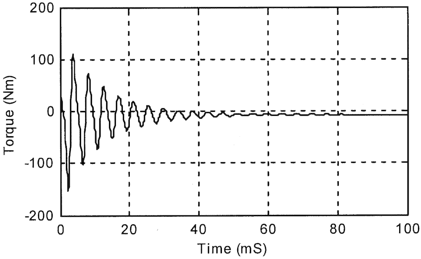 Torque following application of a three-phase short