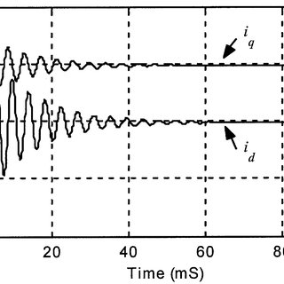 Synchronous frame currents following a three-phase short