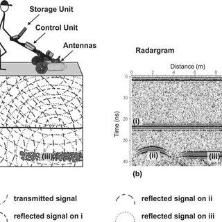 (PDF) GPR applied to rigid pavement from santos dumont