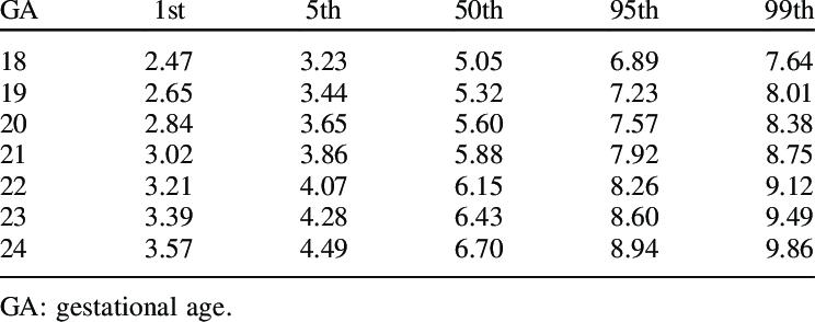 Estimated percentiles of fetal nasal bone length relative