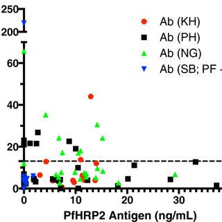 PfHRP2 antigen levels in plasma samples. PfHRP2 antigen