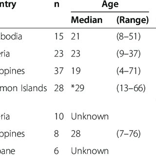 Relationship between plasma anti-PfHRP2 antibody and
