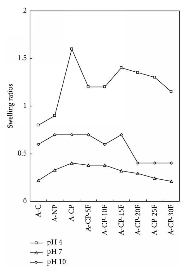 Swelling ratios of A-C, A-NP, A-CP, and A-CP-F series
