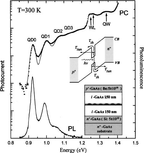 The PL spectrum and the closed-circuit PC spectrum