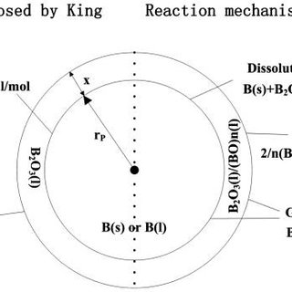 (PDF) Ignition and Combustion of Boron Particles at One to