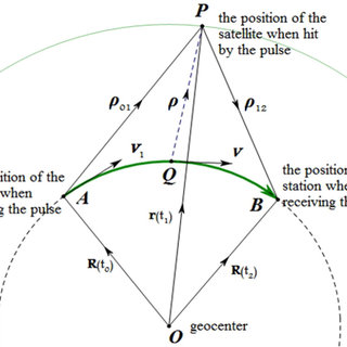 (PDF) A relativistic time-delay model at the micrometer