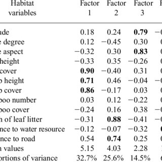 (PDF) Habitat utilization during the pairing season by the