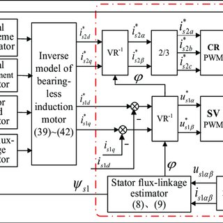 (PDF) Inverse system decoupling control strategy of BLIM