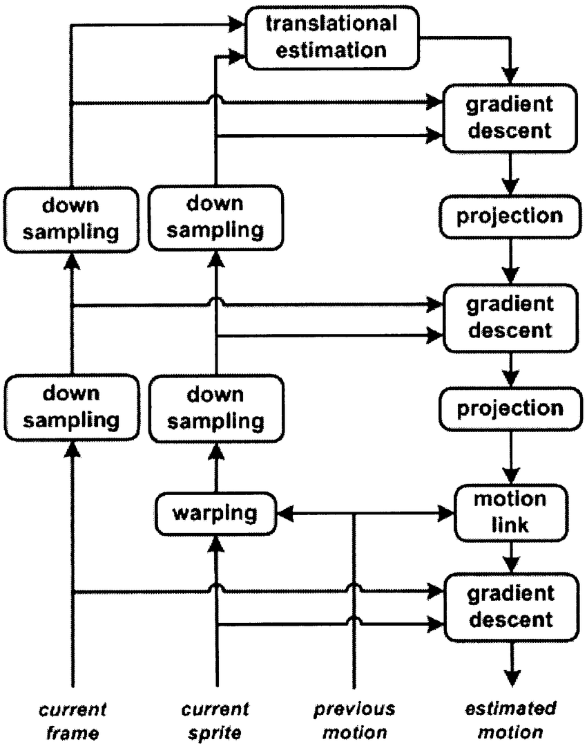 hight resolution of block diagram of the gme scheme in the background sprite generation