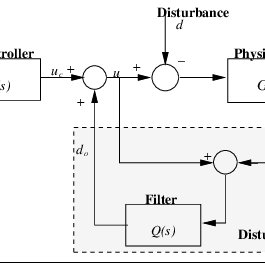 Trade-off for Q filter design where 1-Q(s): robustness and