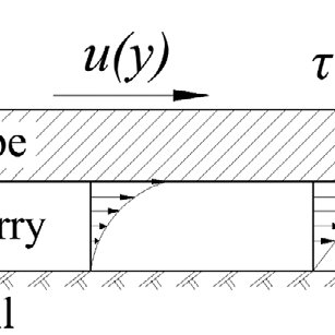 (PDF) Frictional analysis of pipe-slurry-soil interaction