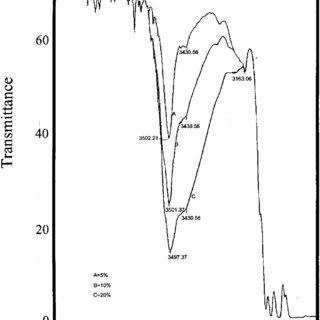 (PDF) Thermal Decomposition Kinetics of Cumene Hydroperoxide