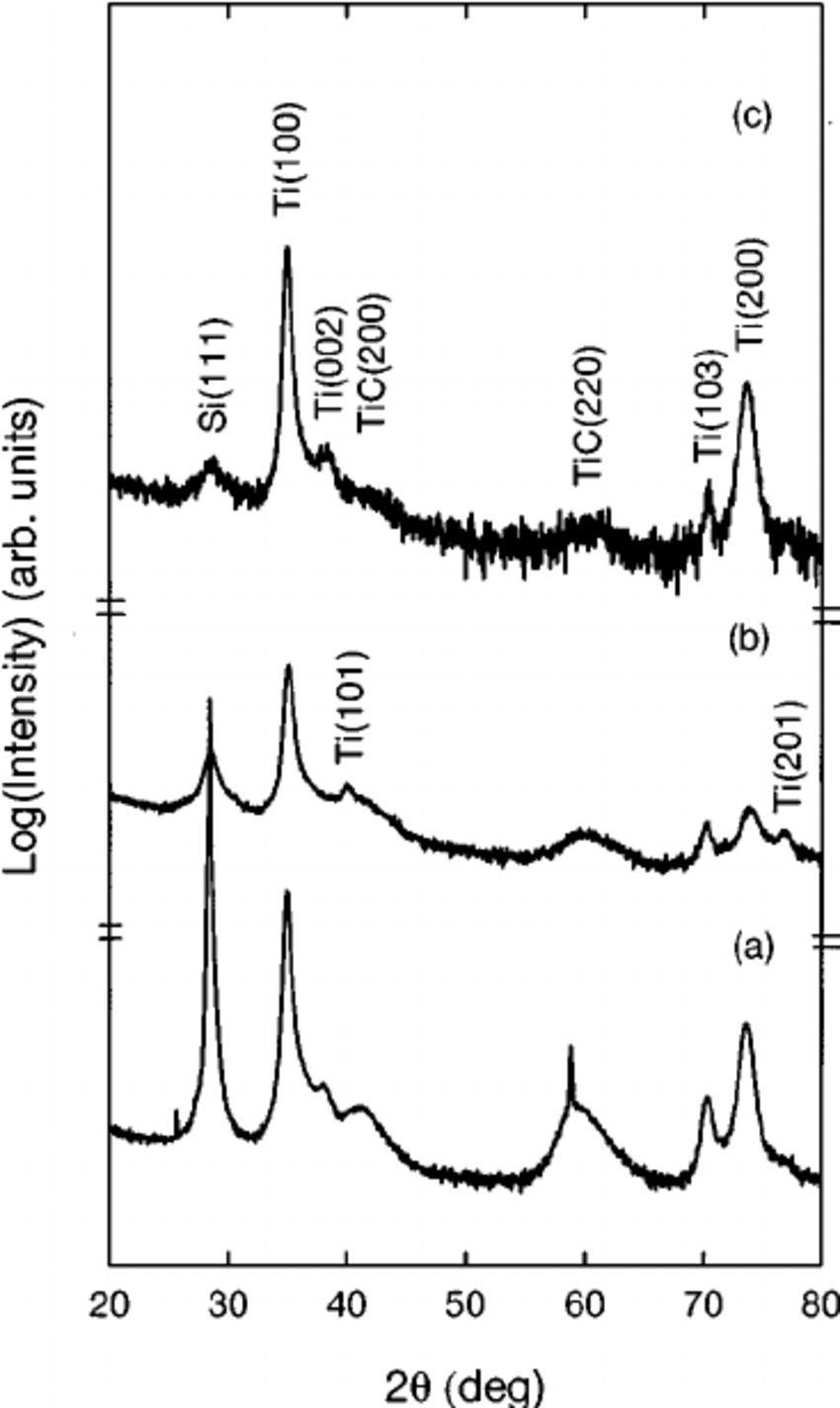 X-ray diffraction patterns of the three Ti-DLC/Ti/Si ͑ 111