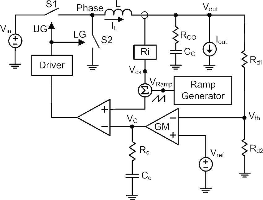 Fig. 2. Fixed ramp in current-mode control for a Buck