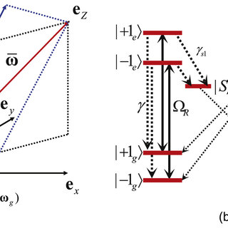 (PDF) Theory of nuclear spin dephasing and relaxation by