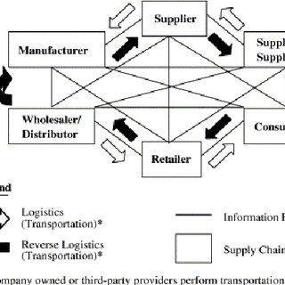 (PDF) The role of transportation in logistics chain
