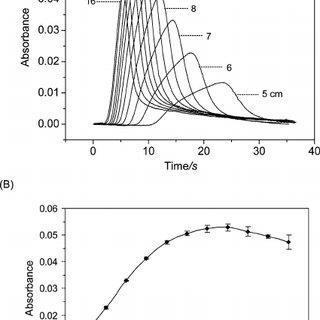 (PDF) Microfluidic chip-based valveless flow injection