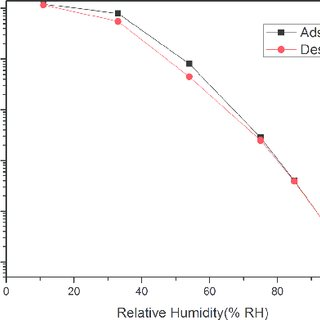 Complex impedance spectroscopy of the humidity sensor