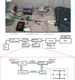 the experiment setup used to evaluate the eductor pump performance schematic of the pid control [ 850 x 984 Pixel ]