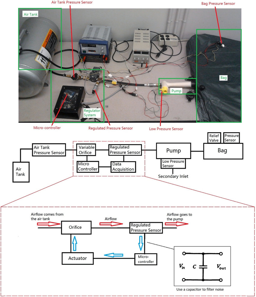 hight resolution of the experiment setup used to evaluate the eductor pump performance schematic of the pid control