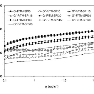 (PDF) A rheological characterisation of mashed potatoes