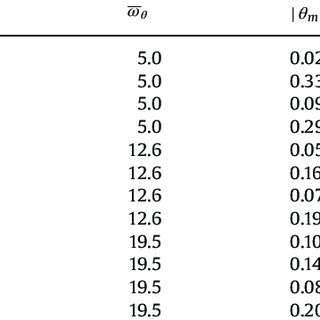 (PDF) Performance analysis of active disturbance rejection