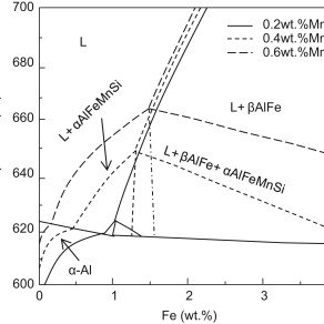 Diagram of die castings for the standard tensile testing