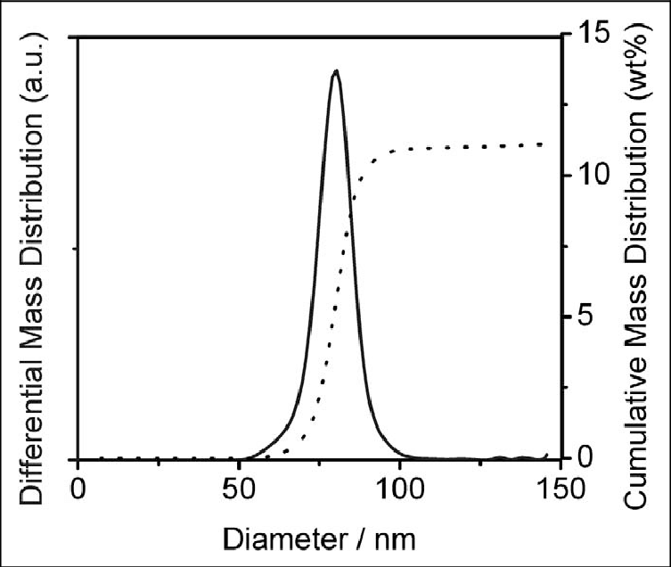 Particle size distribution of the original polymer