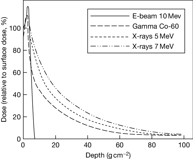Dose and penetration depth profiles of e-beam, g-, and X