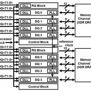 XDR memory interface block diagram for the Cell BE