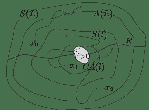 As soluções que iniciam em A(l) não saem de S(l). As