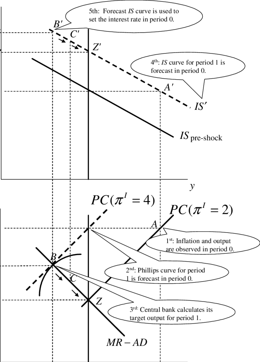 medium resolution of how the central bank decides on the interest rate download scientific diagram