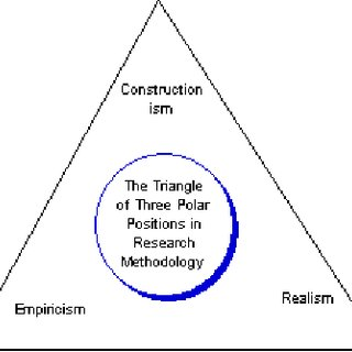 (PDF) Triangulation in social research: Qualitative and