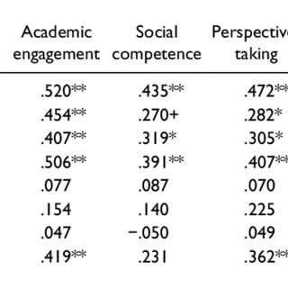 Reliability Information for Commonly Used Social Behavior