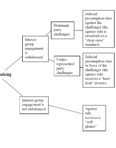 flow chart of the participation based standard for judicial review also rh researchgate