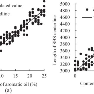 The performances of modified bitumen by direct-to-plant