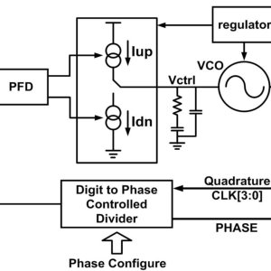 System architecture of the gyroscope interface circuit
