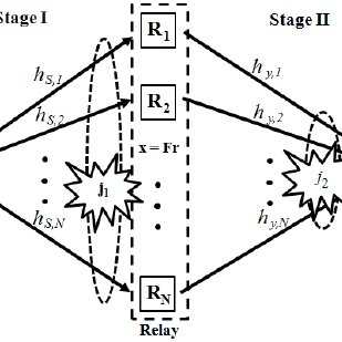 (PDF) Mobile Relay Amplifying Matrix Design of the