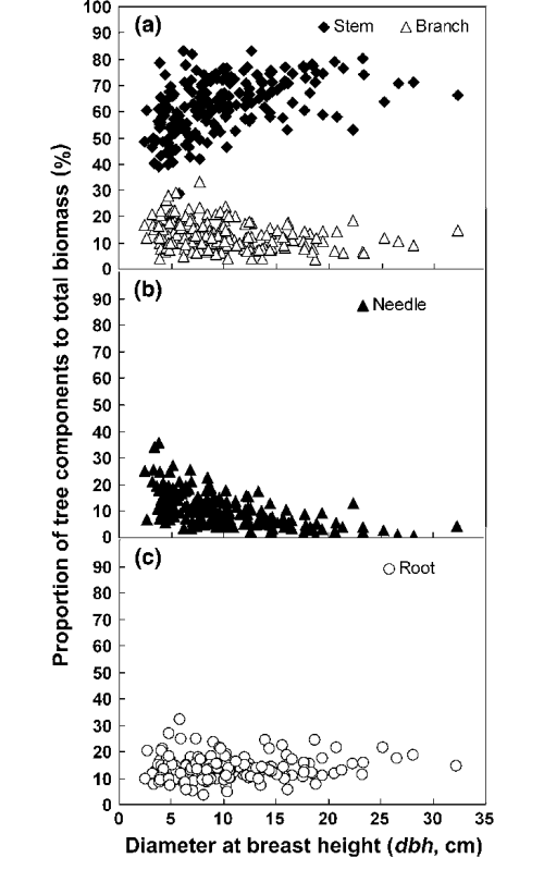 small resolution of variation in tree biomass component proportion stem branch needle and root