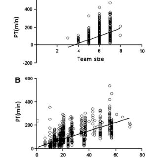 (PDF) The composition of surgical teams in the operating