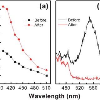 (PDF) Photoelectrochemical cells for solar hydrogen
